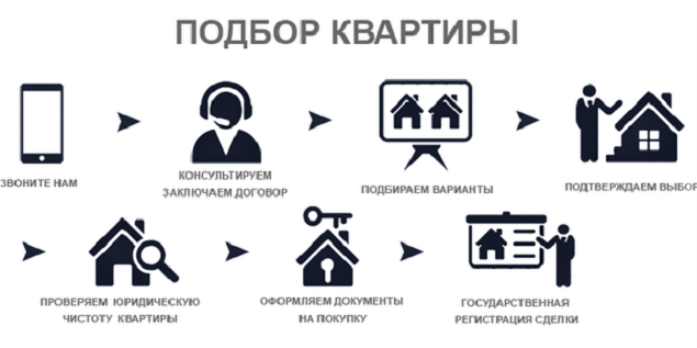 Покупка квартиры через агентство недвижимости (риэлторов): как проверить и выбрать агентство, обязанности и ответственность риэлтора, как происходит купля-продажа квартиры через агентство