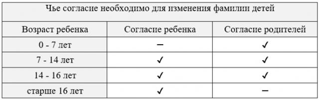 Смена фамилии на девичью после развода через суд или ЗАГС: процедура, замена документов, подверждение, госпошлина, образец заявления