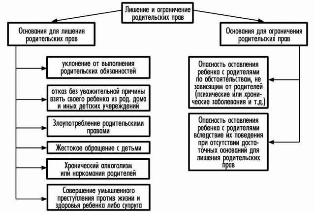 Исковое заявление о лишении родительских прав матери (образец иска)