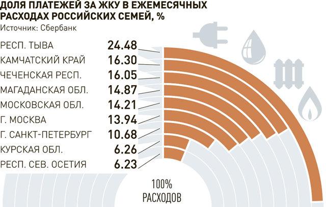 Часть россиян будут меньше платить за услуги ЖКХ