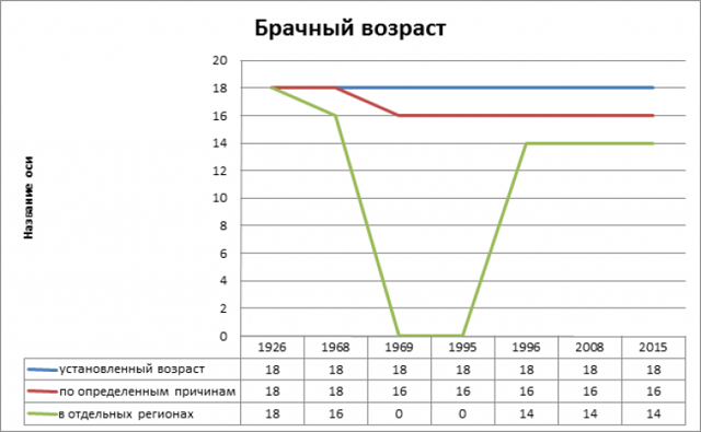 Брачный возраст в России: минимальный возраст, снижение возраста для вступления в брак, основание и порядок в РФ
