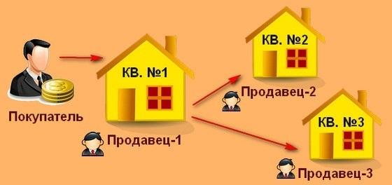 Альтернативная сделка купли-продажи квартиры - что это такое, порядок проведения сделки